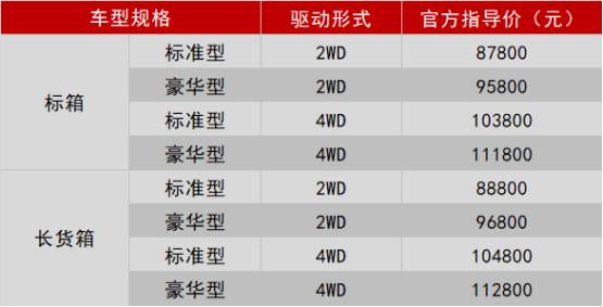 汽车频道【供稿】经典皮卡再升级 郑州日产锐骐汽油国六全面上市